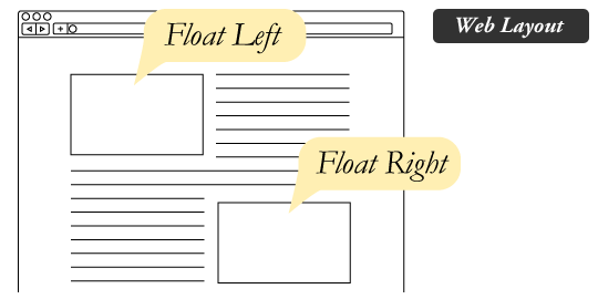 How and when to use float in CSS